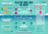Plastic does not go away